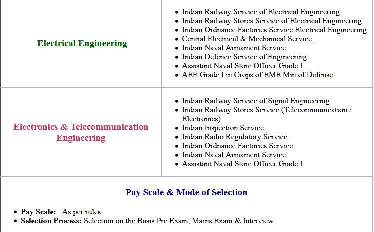 UPSC Engineering Service Mains Exam Admit Card 2020