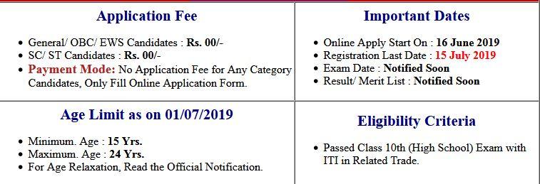 Railway SECR Bilaspur Apprentice Merit List 2019