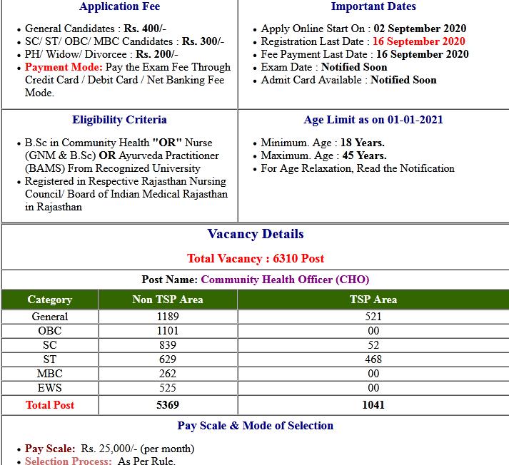 Rajasthan NHM CHO Exam Date/ Admit Card 2020