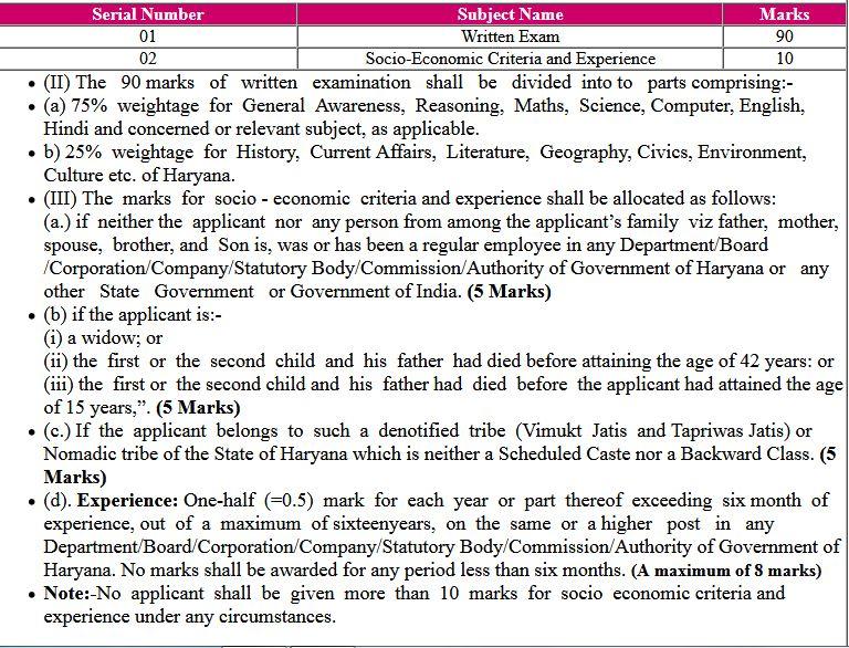 HSSC Haryana Clerk Waiting List 05/2019