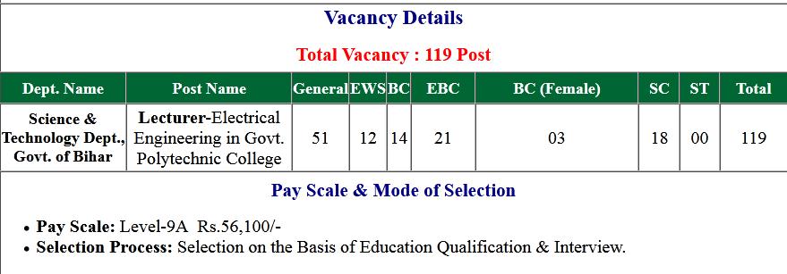 Bihar BPSC Lecturer (Mathematics) Polytechnic College Online Form 2020