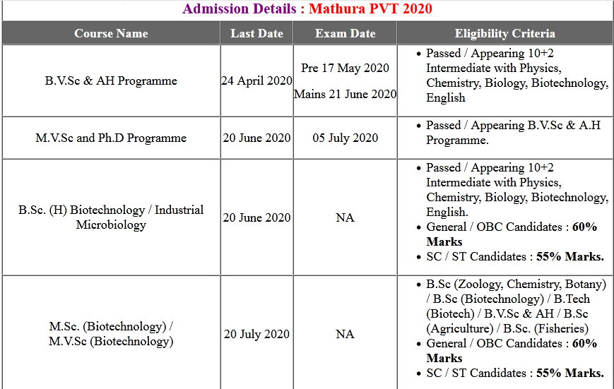 UP Mathura PVT Admission Online Form 2020