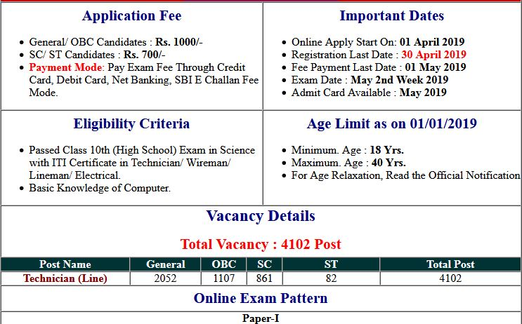 UPPCL Technician Line Cancelled Notice 2019