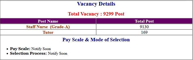 Bihar BTSC Staff Nurse & Tutor Recruitment 2019