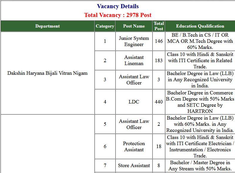 HSSC Electricity Dept. 2978 Post Online Form 2019 (Re-Open)