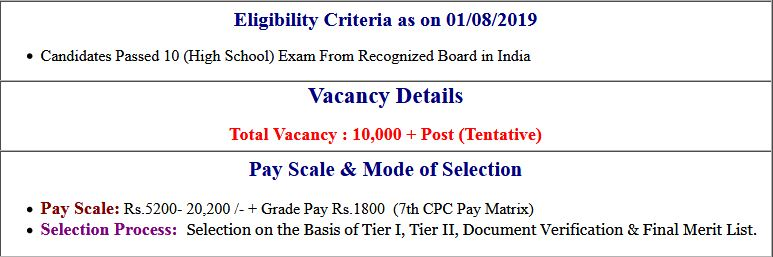 SSC Multi Tasking Staff (MTS) 2019 Vacancy Details