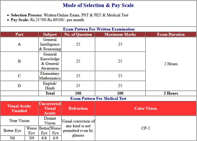 SSC GD Constable Recruitment 2018 Additional DME Admit Card