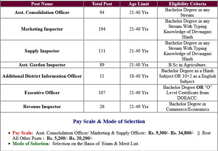 UPSSSC Various Post Question Paper, Answer Key Objection 2019
