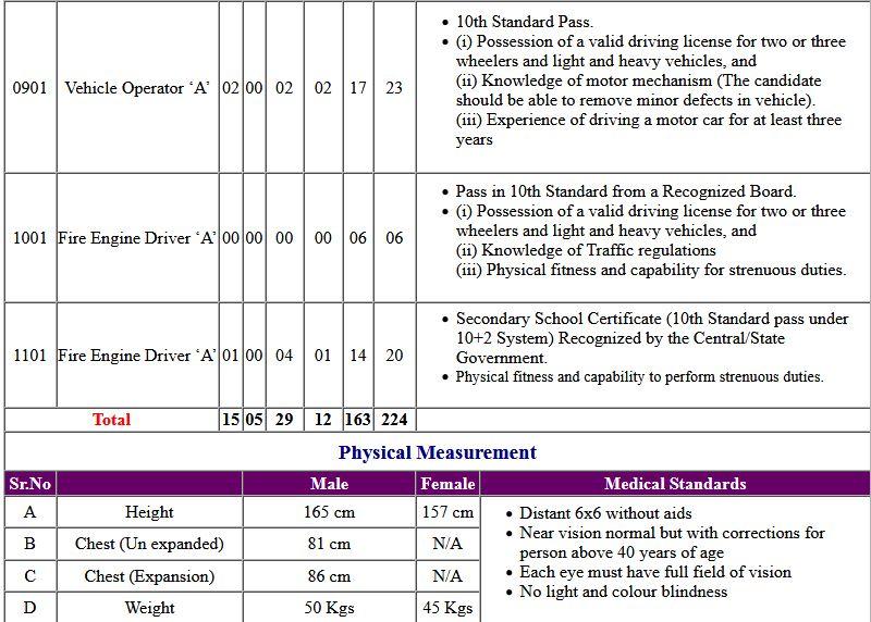 DRDO CEPTAM-09 Admin & Allied (A & A) Tier-II Admit Card 2020