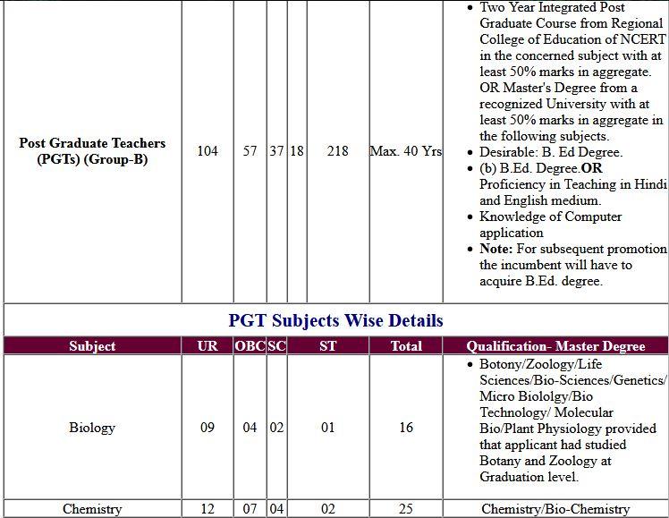 NVS PGT Exam Result, Interview Admit Card 2019