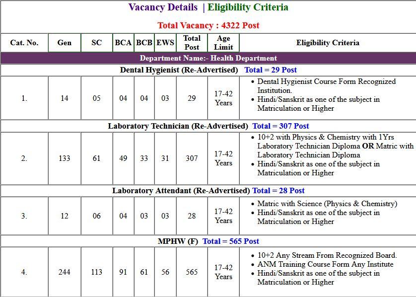Haryana HSSC Various Department 4322 Post Online Form 2019