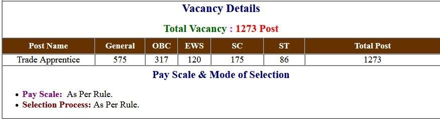 Railway RRC WCR Trade Apprentice Online Form 2020