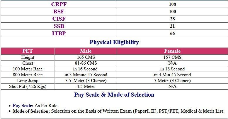 UPSC CAPF AC (Assistant Commandant) DAF Online Form 2019
