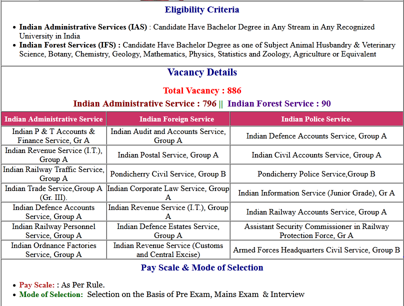 UPSC Civil Services Final Result/ Reserve List wiht Marks 2019