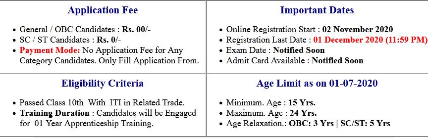 Railway (SECR) Raipur Apprentice Online Form 2020