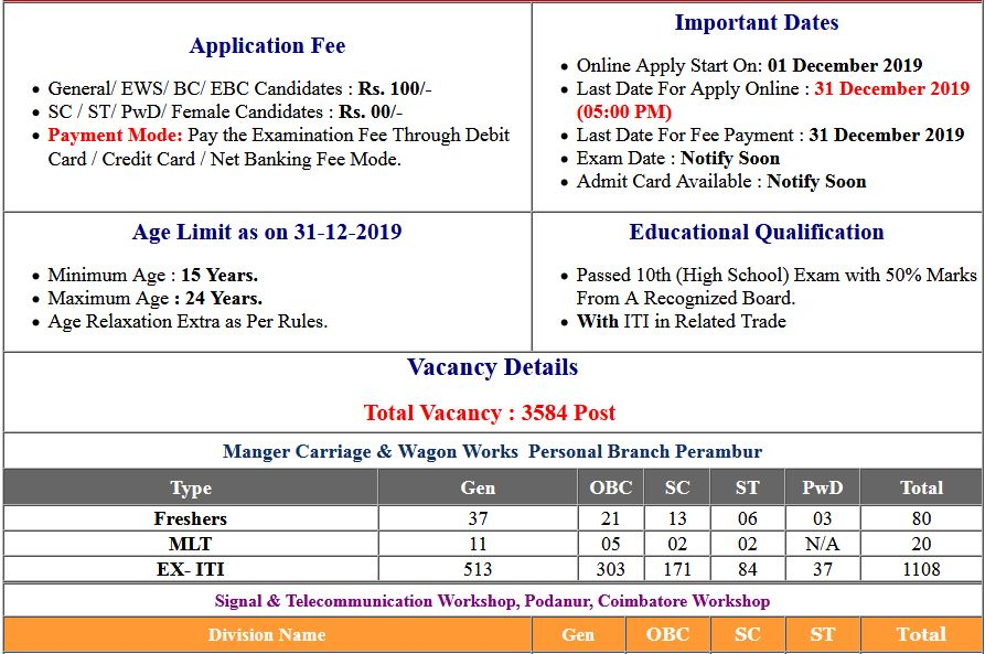 Southern Railway Apprentice Online Form 2019