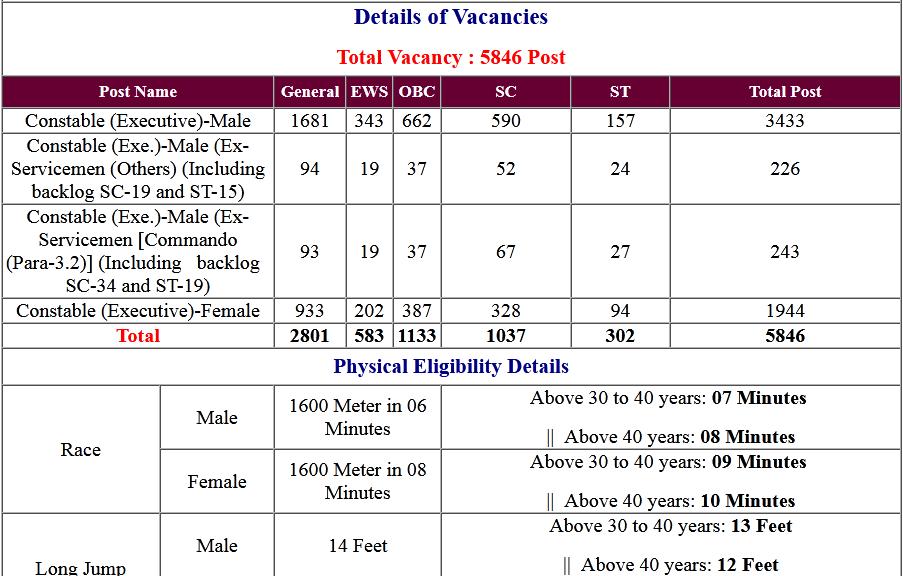 SSC- Delhi Police Constable (Executive) Online Form 2020