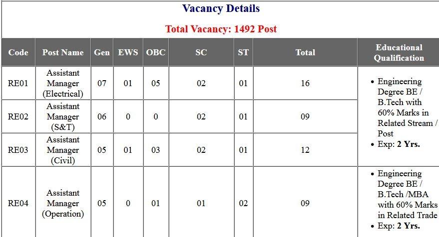 Delhi Metro DMRC Various Post Admit Card 2020