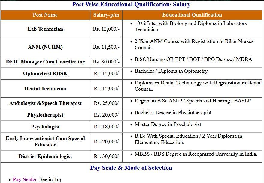 Bihar SHSB Various Post Online Form 2020