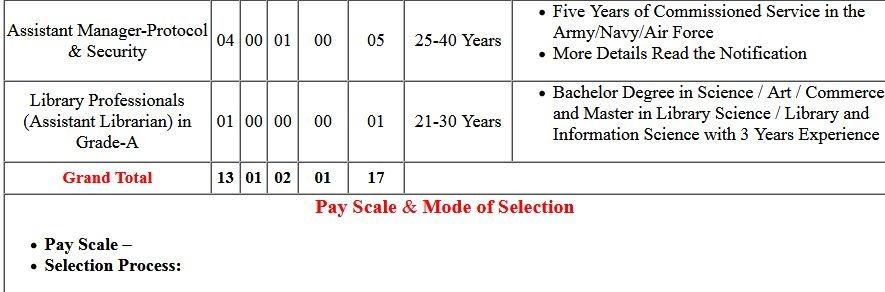 RBI Non CSG Various Post Admission Letter 2020