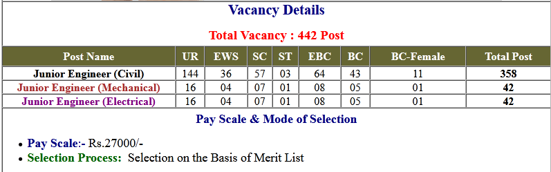 Bihar UDHD Junior Engineer Online Form 2020