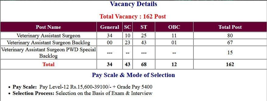 CGPSC Veterinary Assistant Surgeon Online Form 2020