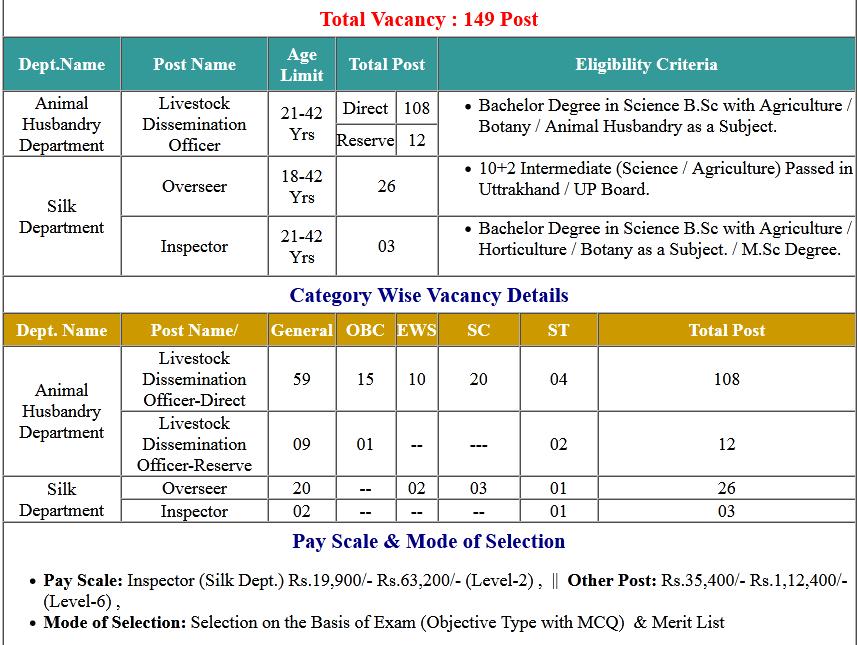 Uttarakhand UKSSSC Various Post Online Form 2020