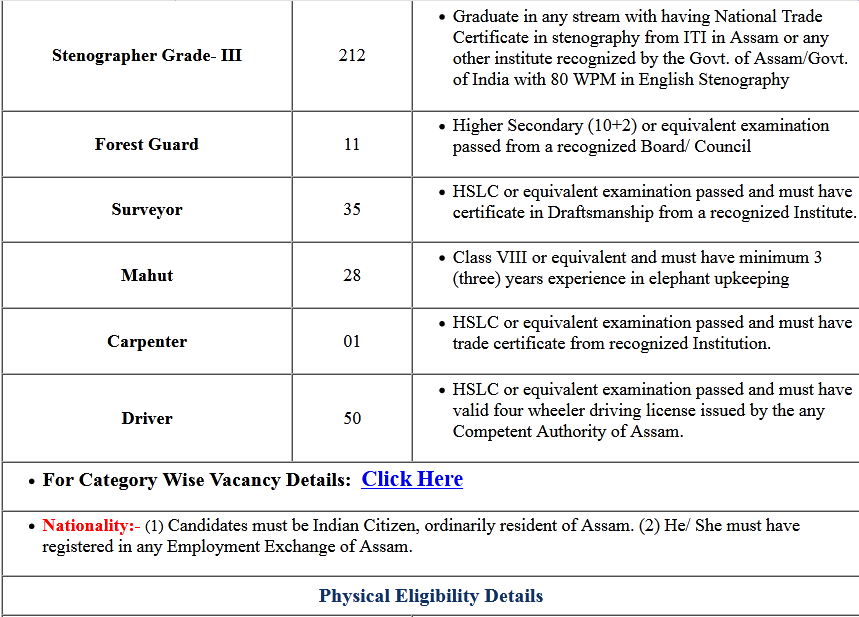 Assam Police Various Post Online Form 2020