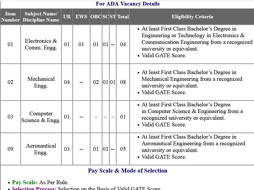 DRDO RAC Scientist 'B' Online Form 2020