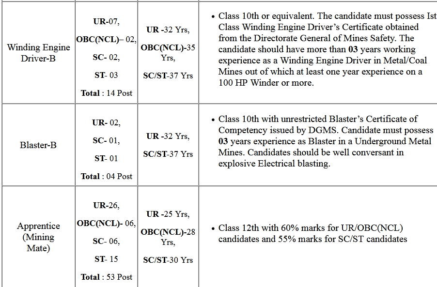 UCIL Unanium Corporation Various Post Admit Card 2020