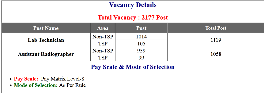RSMSSB Lab Technician & Assistant Radiographer Online Form 2020