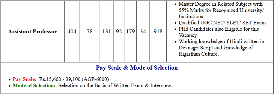 Rajasthan RPSC Assistant Professor Online Form 2021  (Re-Open)