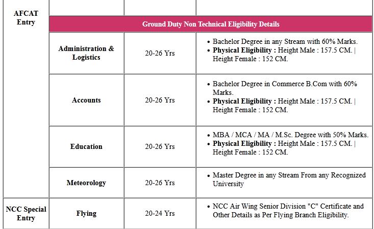 Air Force AFCAT 01/2021 Batch Online Form