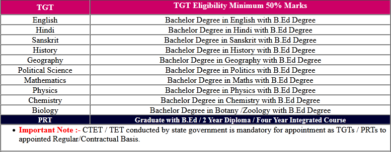 Army School PGT | TGT | PRT Form 2020