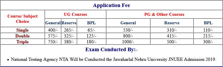 NTA JNUEE Exam Admit Card 2020