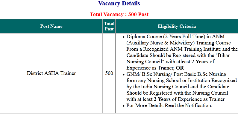 Bihar SHSB invited District ASHA Trainer Application Form 2020