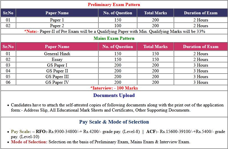 UPPSC Pre, ACF, RFO Pre Exam Answer Key 2020