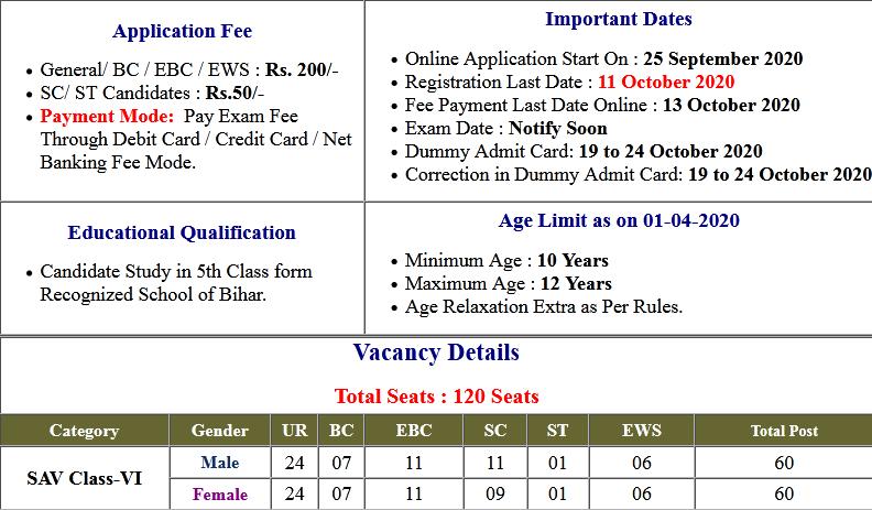 Simultala Awasiya Vidyalaya (SAV) Class VI Dummy Admit Card 2020
