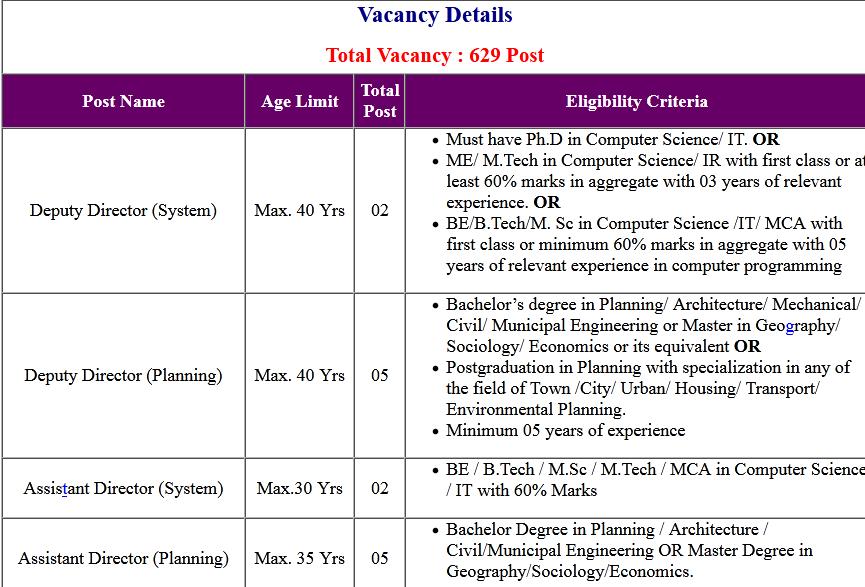 DDA Variuous Post Admit Card 2020