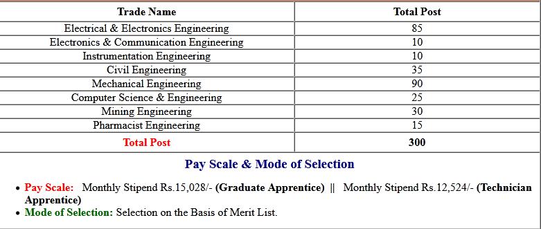 NLC Graduate Trainee Various Post Admit Card 2020