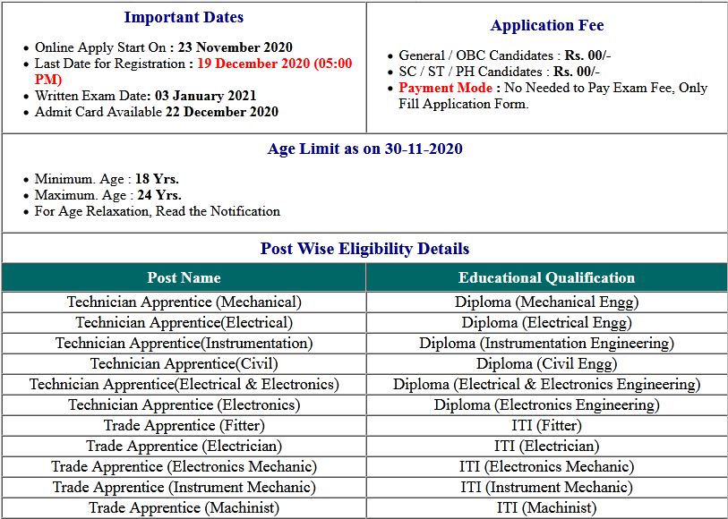 IOCL ER Various Post Apprentice Admit Card 2020