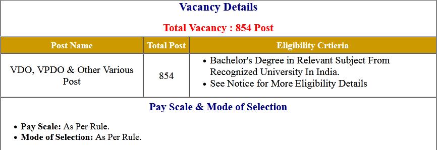 UKSSSC Graduate Level Various Post Post Online Form 2020