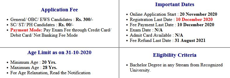 SBI State Bank of India Apprentice Application Fee Refuned 2021