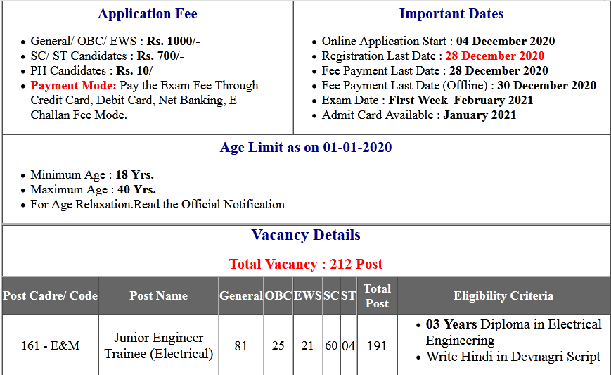 UPPCL Junior Engineer Trainee Online Form 2020