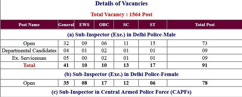 Answer Key SSC CPO Sub Inspector SI Paper-I 2020