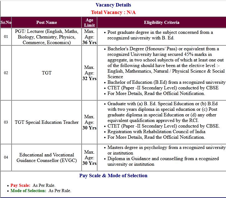 Delhi Guest Teacher TGT, PGT, EVGCs Online Form 2020