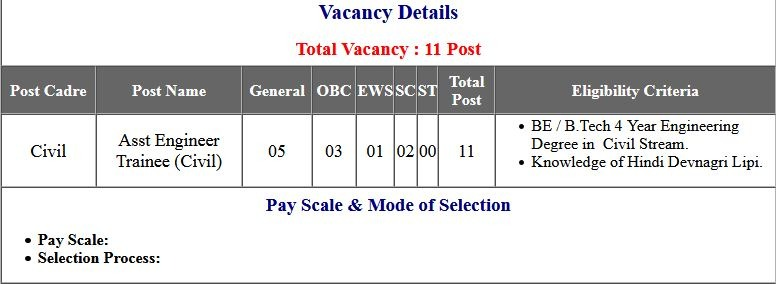 UPPCL Assistant Engineer (Trainee) Application Form 2021