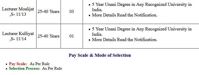 UPPSC Direct Various Post Recruitment 2021