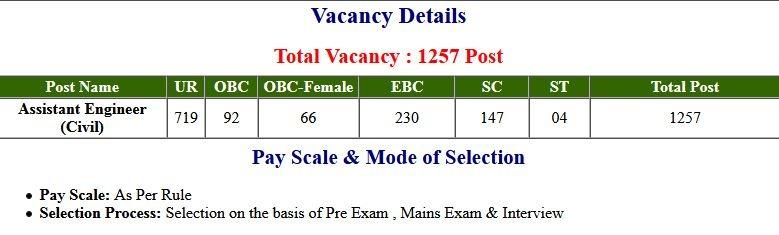 BPSC Bihar Assistant Engineer (Civil) 2017 Revised Final Exam Result 2021