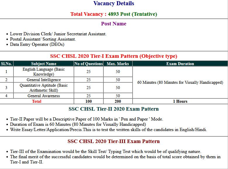 SSC CHSL 10+2 2019 Tier-I Exam Result With Marks 2021